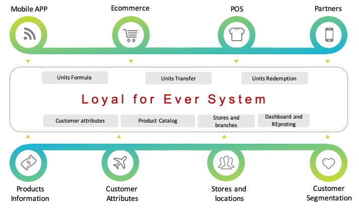tahwol loyalty framework